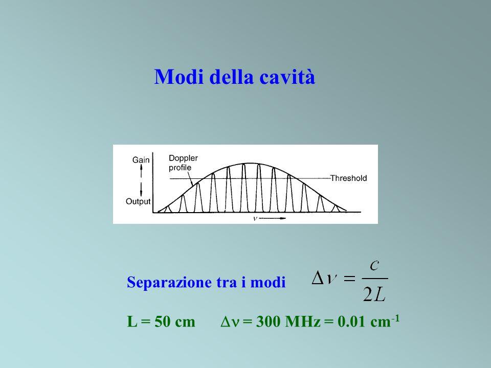 Separazione tra i modi L = 50 cm = 300 MHz = 0.01 cm -1 Modi della cavità