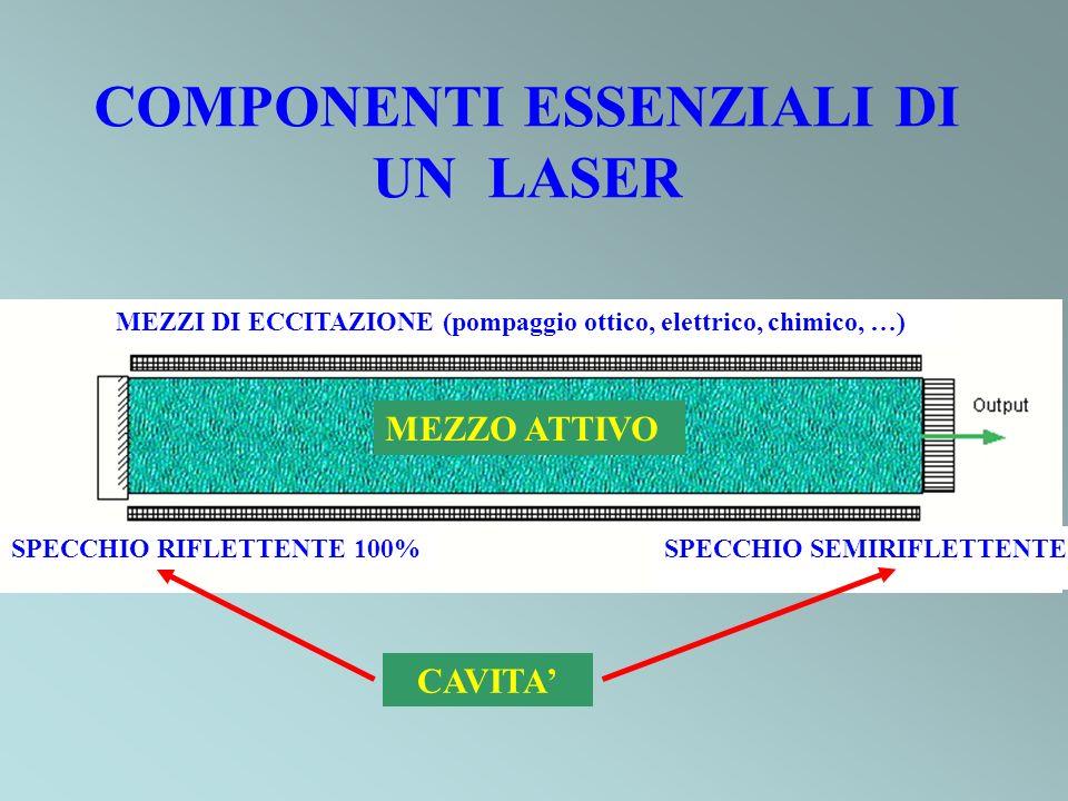 COMPONENTI ESSENZIALI DI UN LASER MEZZO ATTIVO CAVITA SPECCHIO RIFLETTENTE 100% MEZZI DI ECCITAZIONE (pompaggio ottico, elettrico, chimico, …) SPECCHIO SEMIRIFLETTENTE