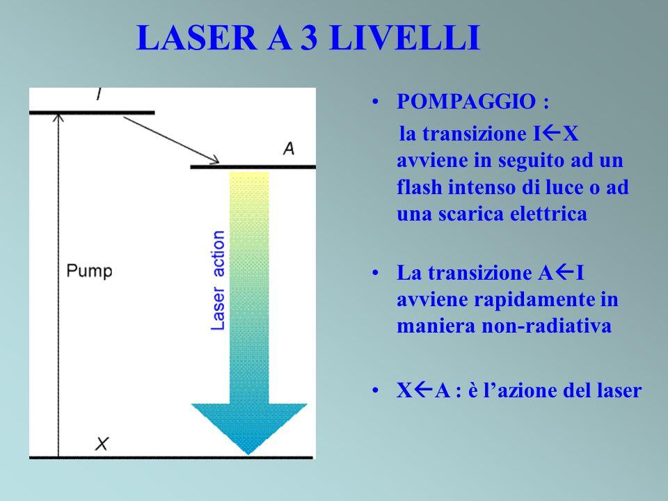 POMPAGGIO : la transizione I X avviene in seguito ad un flash intenso di luce o ad una scarica elettrica La transizione A I avviene rapidamente in maniera non-radiativa X A : è lazione del laser LASER A 3 LIVELLI