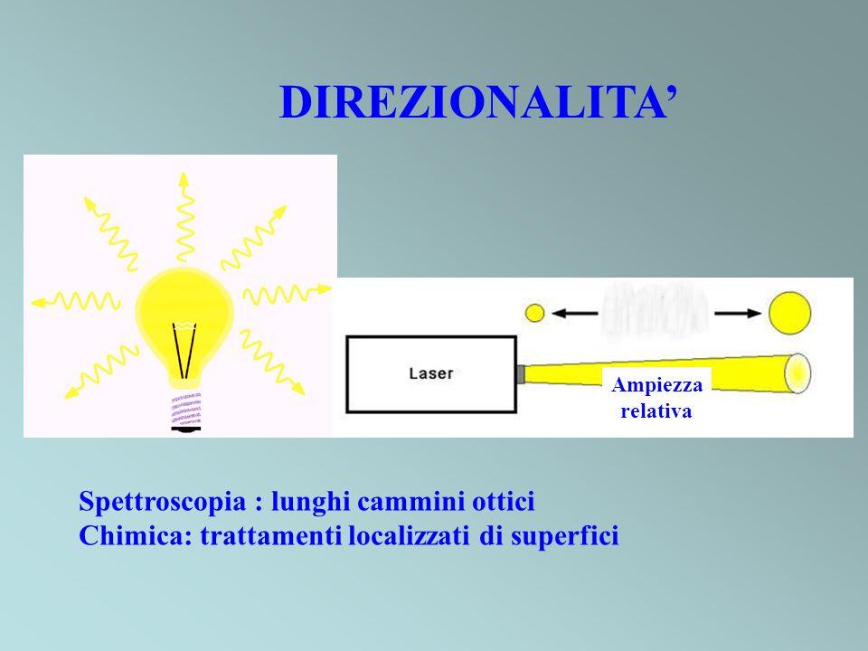 DIREZIONALITA Ampiezza relativa Spettroscopia : lunghi cammini ottici Chimica: trattamenti localizzati di superfici