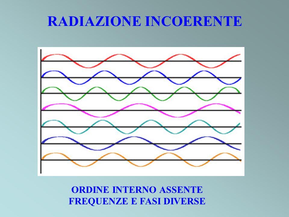 RADIAZIONE INCOERENTE ORDINE INTERNO ASSENTE FREQUENZE E FASI DIVERSE