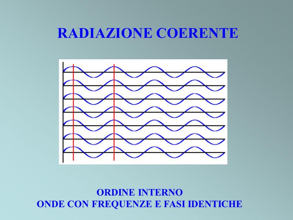 RADIAZIONE COERENTE ORDINE INTERNO ONDE CON FREQUENZE E FASI IDENTICHE