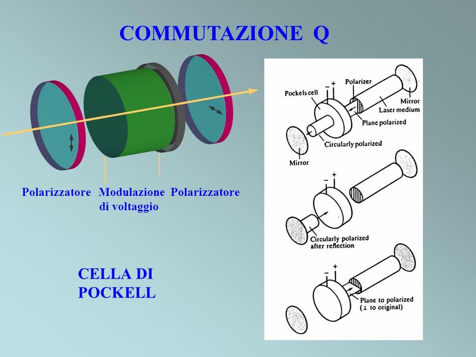 CELLA DI POCKELL COMMUTAZIONE Q Polarizzatore Modulazione Polarizzatore di voltaggio