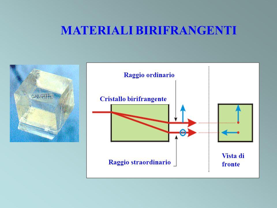 MATERIALI BIRIFRANGENTI Vista di fronte Raggio ordinario Raggio straordinario Cristallo birifrangente