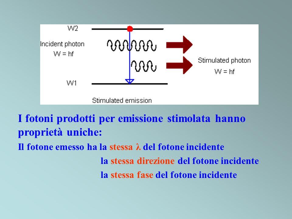 I fotoni prodotti per emissione stimolata hanno proprietà uniche: Il fotone emesso ha la stessa λ del fotone incidente la stessa direzione del fotone incidente la stessa fase del fotone incidente