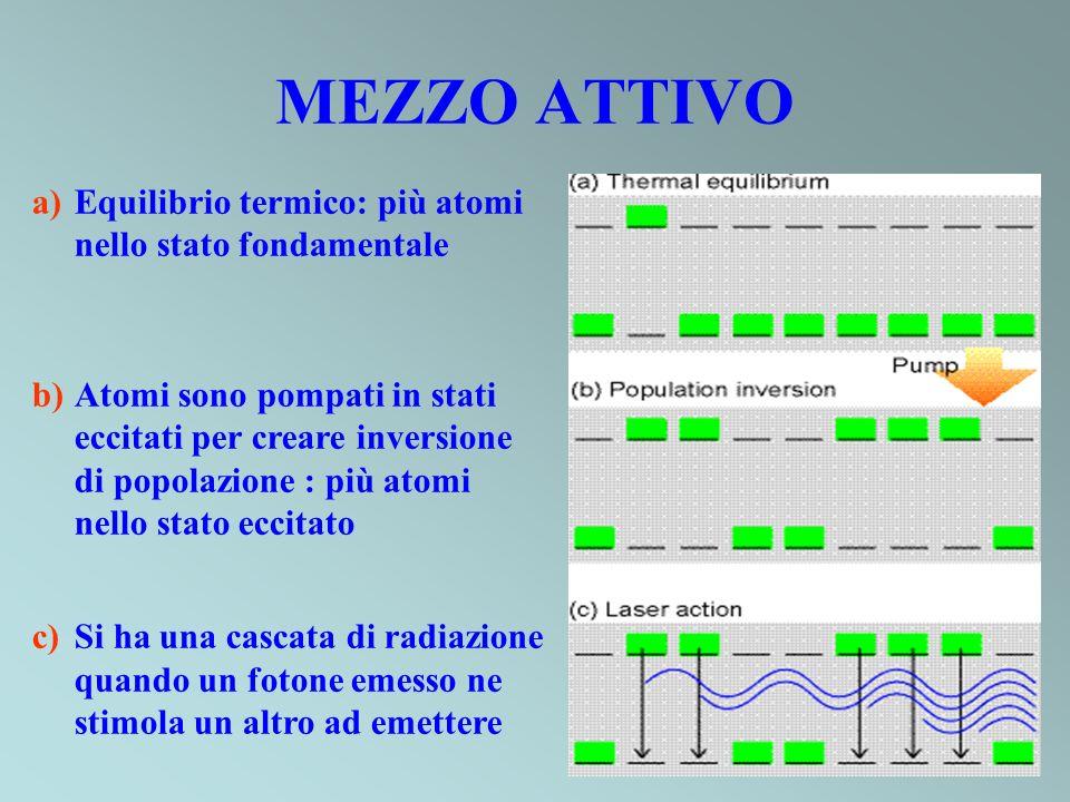 MEZZO ATTIVO a)Equilibrio termico: più atomi nello stato fondamentale b)Atomi sono pompati in stati eccitati per creare inversione di popolazione : più atomi nello stato eccitato c)Si ha una cascata di radiazione quando un fotone emesso ne stimola un altro ad emettere