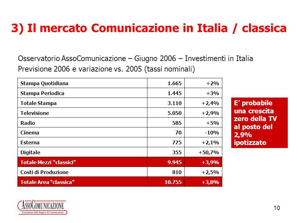 10 3) Il mercato Comunicazione in Italia / classica Osservatorio AssoComunicazione – Giugno 2006 – Investimenti in Italia Previsione 2006 e variazione vs.