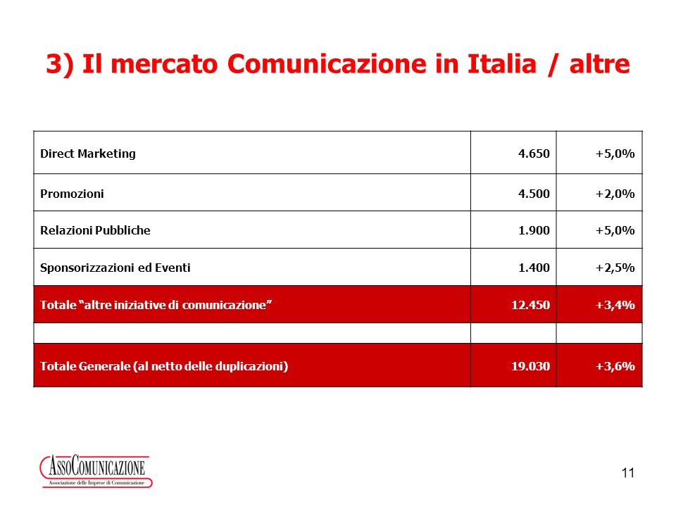 11 3) Il mercato Comunicazione in Italia / altre Direct Marketing4.650+5,0% Promozioni4.500+2,0% Relazioni Pubbliche1.900+5,0% Sponsorizzazioni ed Eventi1.400+2,5% Totale altre iniziative di comunicazione12.450+3,4% Totale Generale (al netto delle duplicazioni)19.030+3,6%