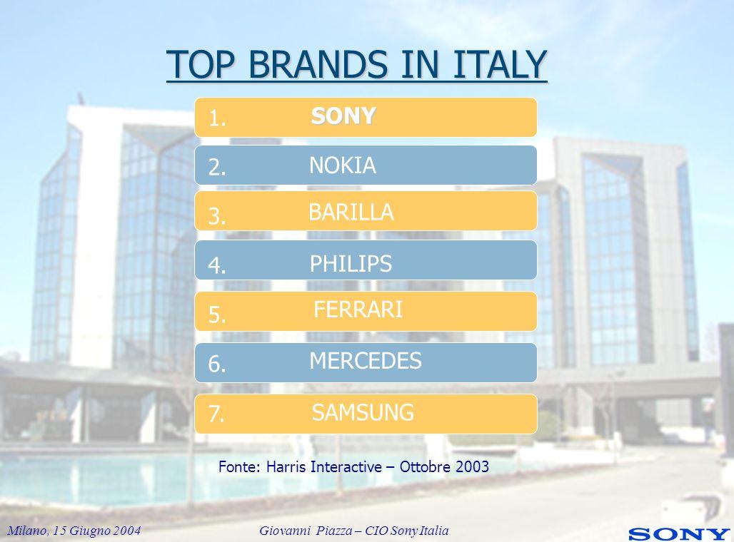 Milano, 15 Giugno 2004 Giovanni Piazza – CIO Sony Italia ITALIA