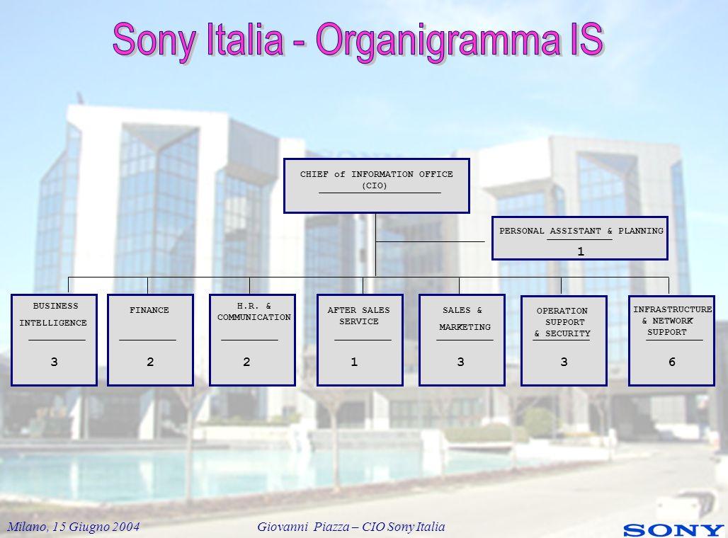 Milano, 15 Giugno 2004 Giovanni Piazza – CIO Sony Italia Unazienda si distingue dalle altre perché applica processi di business migliori