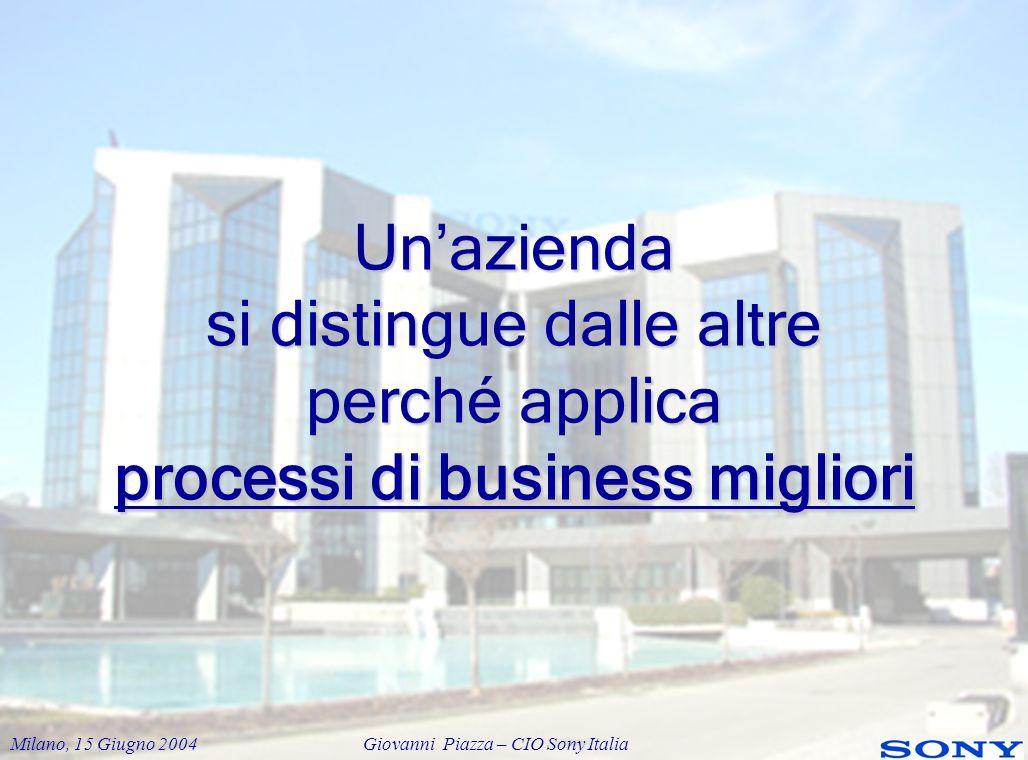Milano, 15 Giugno 2004 Giovanni Piazza – CIO Sony Italia Uno dei processi più critici in azienda é il contatto con i clienti