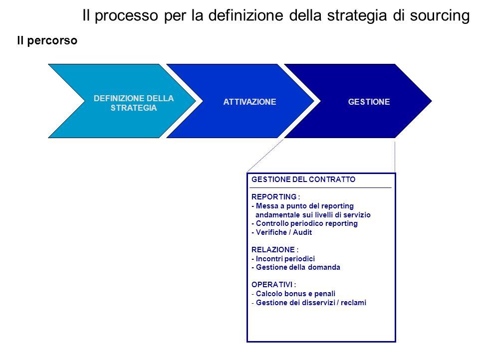 Il processo per la definizione della strategia di sourcing Il percorso GESTIONE DEL CONTRATTO REPORTING : - Messa a punto del reporting andamentale su