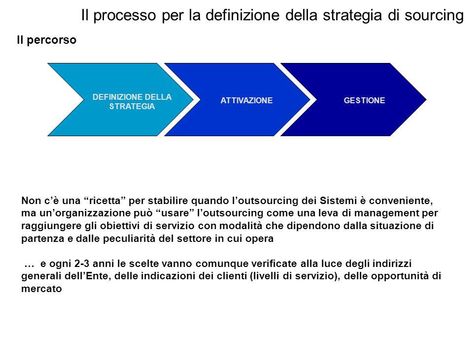 Il processo per la definizione della strategia di sourcing Il percorso DEFINIZIONE DELLA STRATEGIA ATTIVAZIONEGESTIONE Non cè una ricetta per stabilir