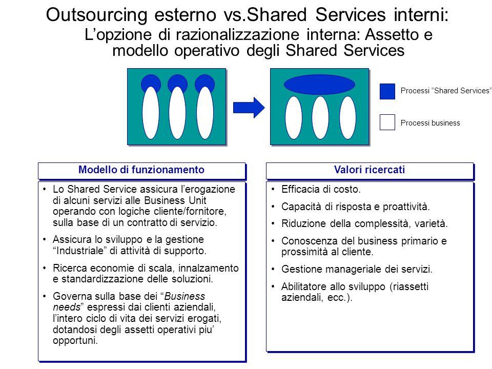 Lopzione di razionalizzazione interna: Assetto e modello operativo degli Shared Services Lo Shared Service assicura lerogazione di alcuni servizi alle