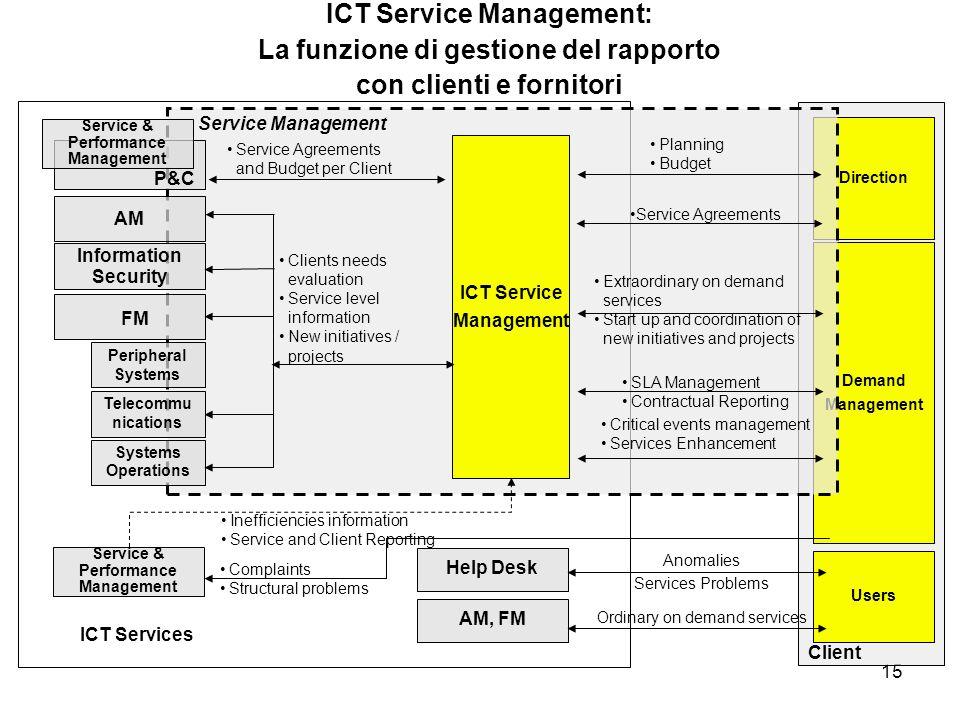 15 ICT Service Management: La funzione di gestione del rapporto con clienti e fornitori Client Users Direction Demand Management ICT Services Service