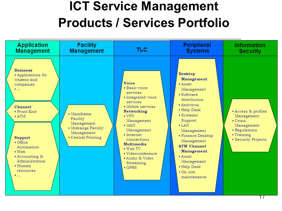 17 ICT Service Management Products / Services Portfolio Application Management Peripheral Systems Facility Management TLC Information Security Busines