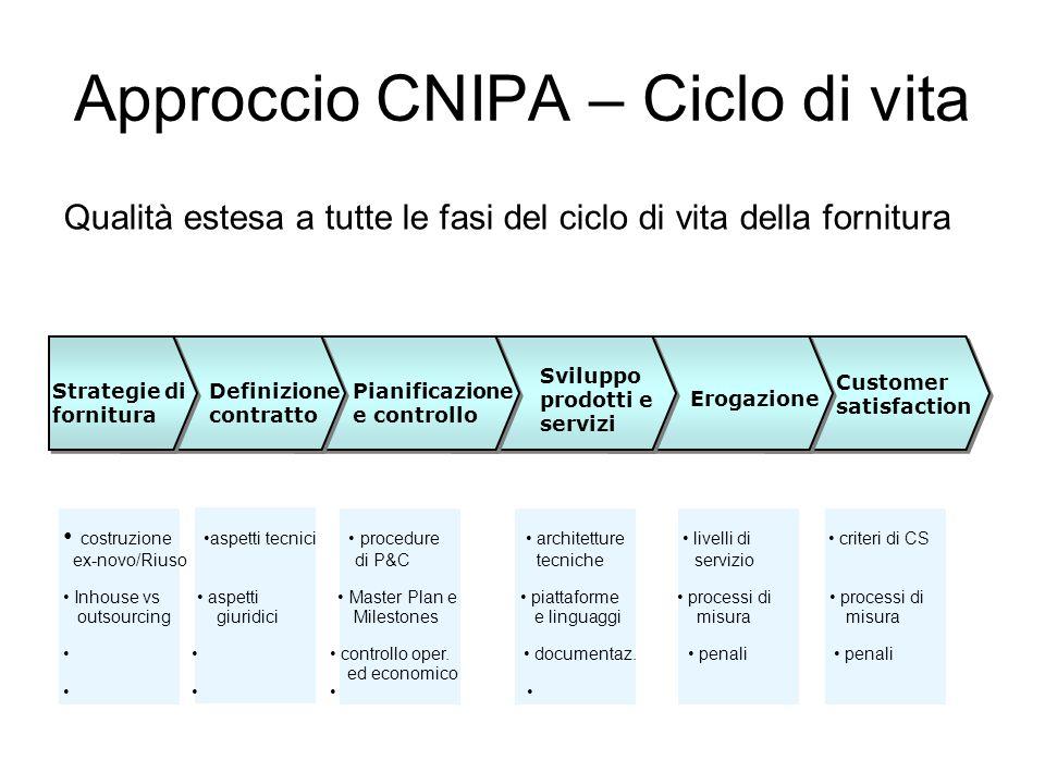 Approccio CNIPA – Ciclo di vita Qualità estesa a tutte le fasi del ciclo di vita della fornitura costruzione aspetti tecnici procedure architetture li