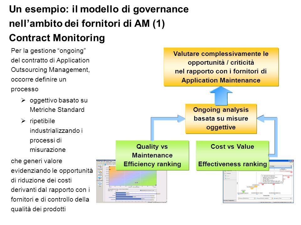 Un esempio: il modello di governance nellambito dei fornitori di AM (1) Contract Monitoring Per la gestione ongoing del contratto di Application Outso