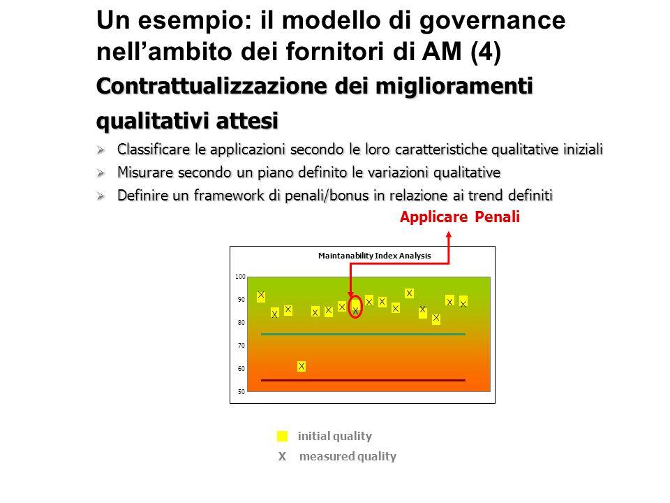 Un esempio: il modello di governance nellambito dei fornitori di AM (4) Contrattualizzazione dei miglioramenti qualitativi attesi Classificare le appl