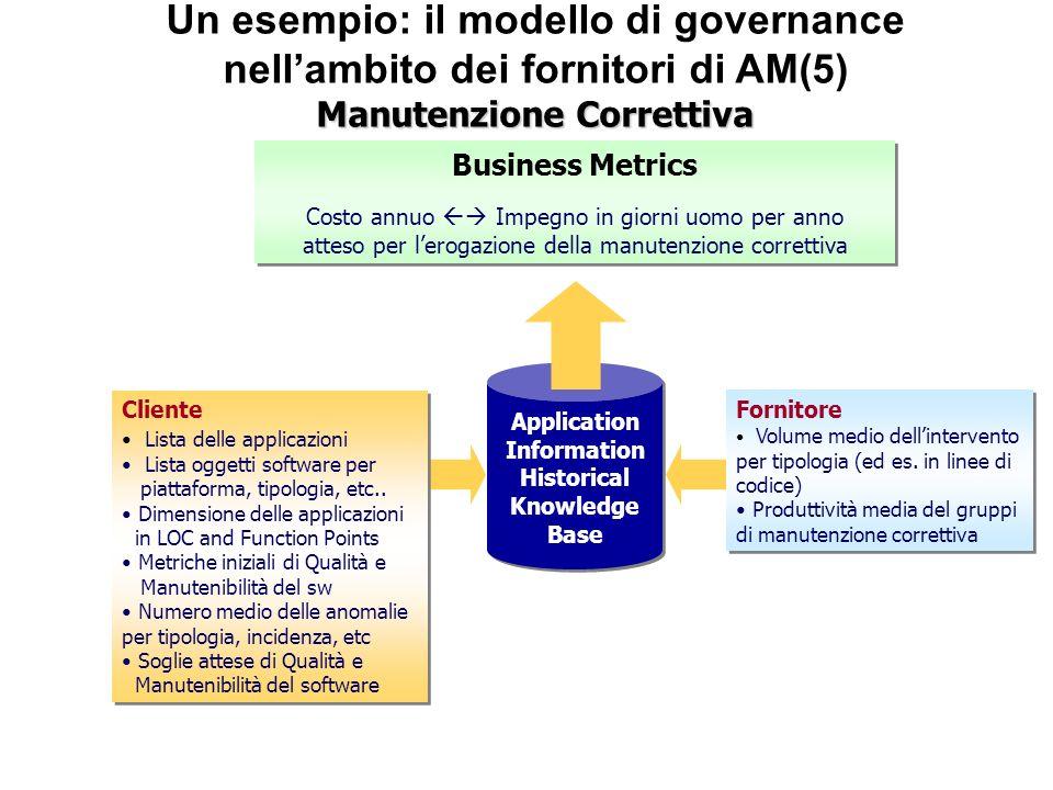 Application Information Historical Knowledge Base Application Information Historical Knowledge Base Fornitore Volume medio dellintervento per tipologi
