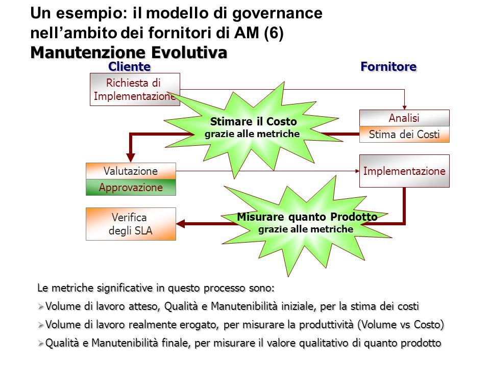 Un esempio: il modello di governance nellambito dei fornitori di AM (6) Manutenzione Evolutiva Richiesta di Implementazione Analisi Valutazione Implem