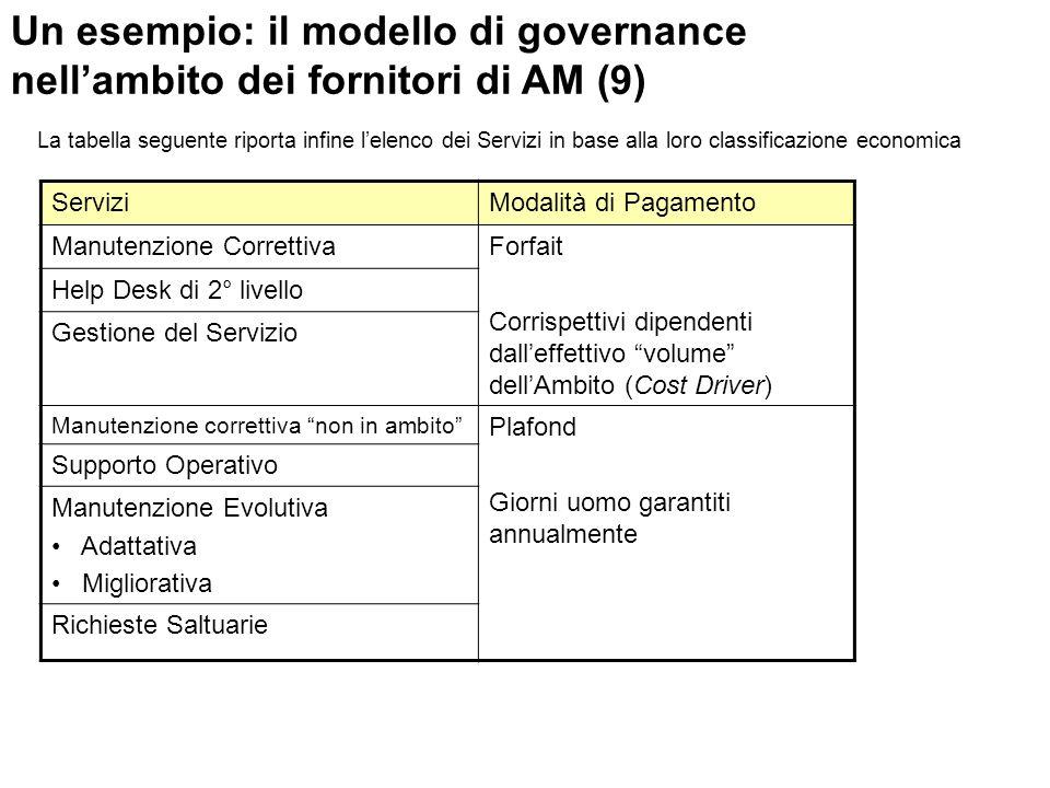 Un esempio: il modello di governance nellambito dei fornitori di AM (9) ServiziModalità di Pagamento Manutenzione CorrettivaForfait Corrispettivi dipe