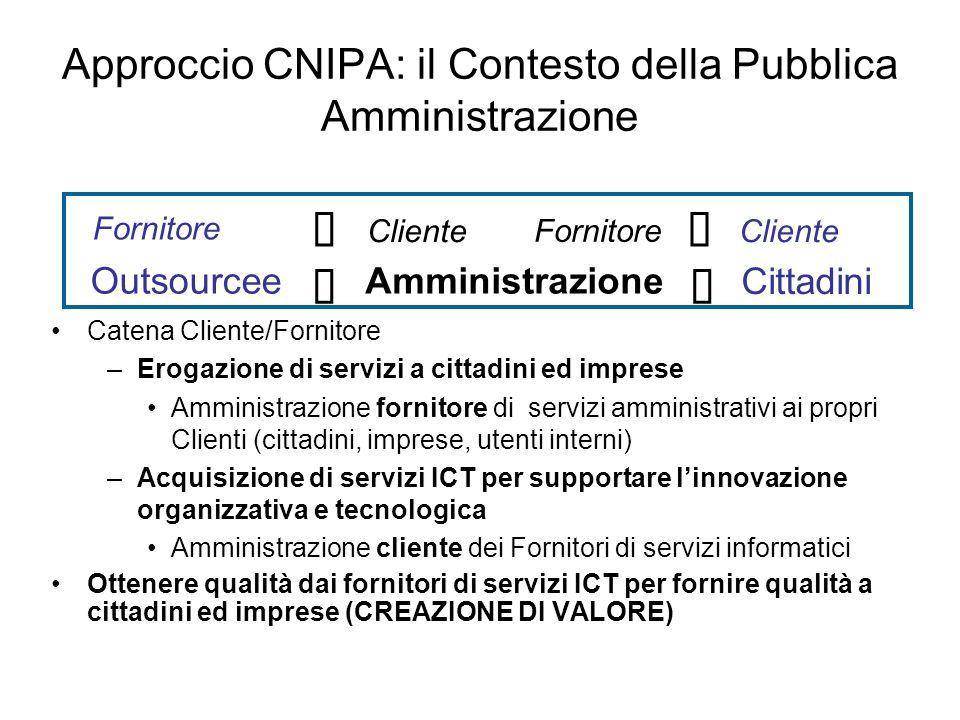 Approccio CNIPA: il Contesto della Pubblica Amministrazione Catena Cliente/Fornitore –Erogazione di servizi a cittadini ed imprese Amministrazione for