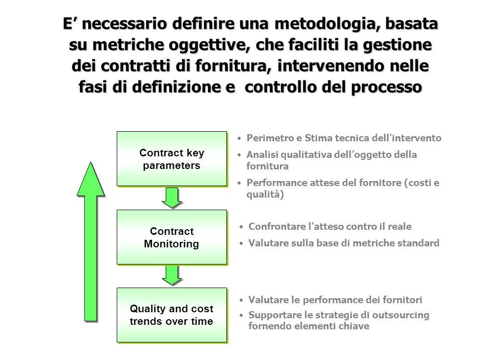 Perimetro e Stima tecnica dell'intervento Analisi qualitativa delloggetto della fornitura Performance attese del fornitore (costi e qualità) Confronta