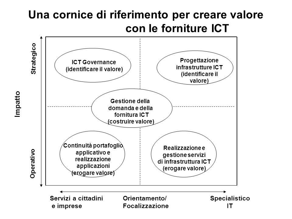 Una cornice di riferimento per creare valore con le forniture ICT Strategico Operativo Impatto Servizi a cittadini e imprese Specialistico IT Orientam