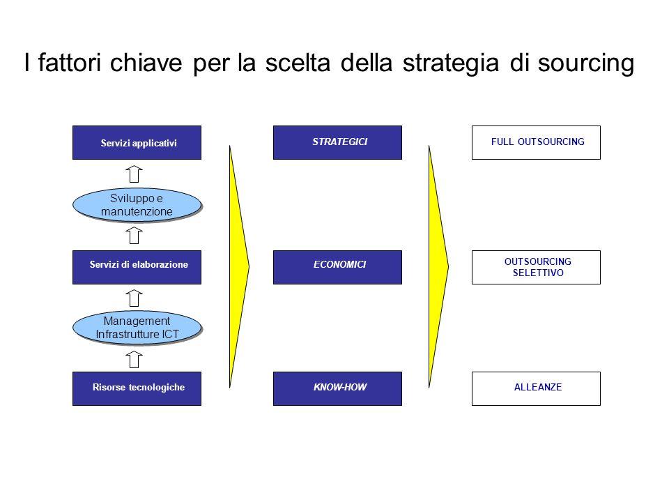 Il processo per la definizione della strategia di sourcing Il percorso ASPETTI STRATEGICI ECONOMICI : - Efficienza dei costi dei servizi - Economie di scala - Trasformazione costi fissi in variabili FINANZIARI : - Flusso di cassa + su disinvestimenti - Leva finanziaria per innovazione OPERATIVI : - Risorse e competenze qualificate - Riposizionamento strategico ICT - Focalizzazione della funzione ICT su attività a maggior valore aggiunto DEFINIZIONE DELLA STRATEGIA ATTIVAZIONEGESTIONE