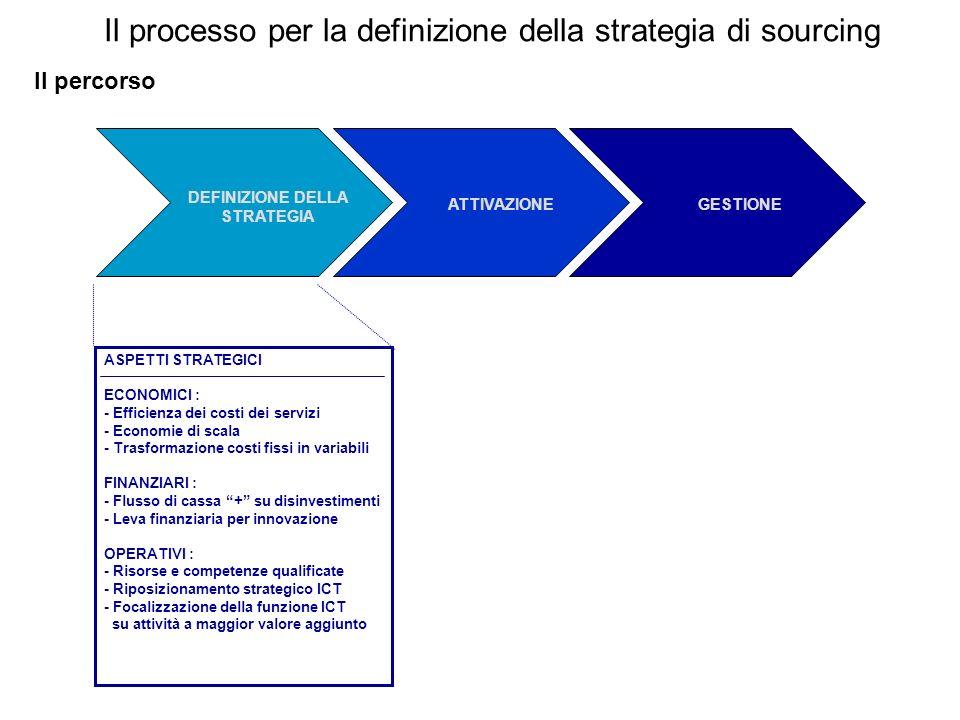 Il processo per la definizione della strategia di sourcing Il percorso ATTIVAZIONE REQUISITI : - Identificazione potenziali fornitori - Requisiti della fornitura - Criteri di valutazione dei fornitori DEFINIZIONE E NEGOZIAZIONE CONTRATTO : - Descrizione e regolamentazione servizi - Definizione KPI e SLA per servizio - Regolamentazione bonus e penali - Negoziazione o Gara - Finalizzazione del contratto COMUNICAZIONE E ORGANIZZAZIONE - Comunicazione interna ed esterna - Adattamento organizzazione DEFINIZIONE DELLA STRATEGIA ATTIVAZIONEGESTIONE