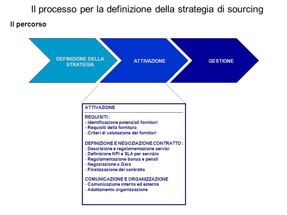 Il processo per la definizione della strategia di sourcing Il percorso ATTIVAZIONE REQUISITI : - Identificazione potenziali fornitori - Requisiti dell