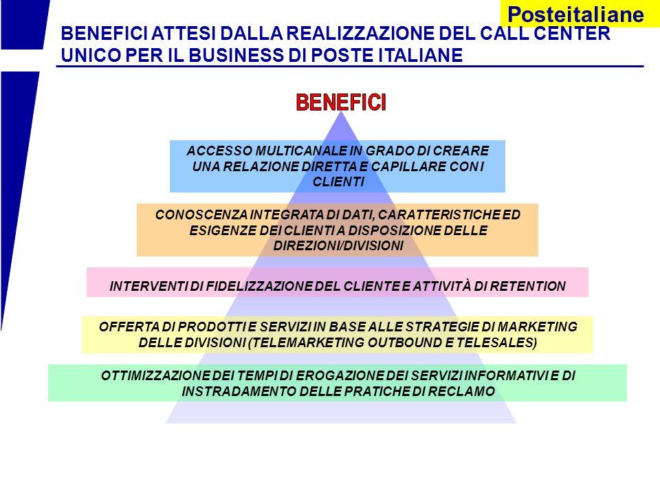 Posteitaliane VALORIZZAZIONE DEL CONTATTO COME MOMENTO E OPPORTUNITÀ PER FIDELIZZARE IL CLIENTE OBIETTIVO DEL CALL CENTER UNICO DI POSTE ITALIANE S.p.