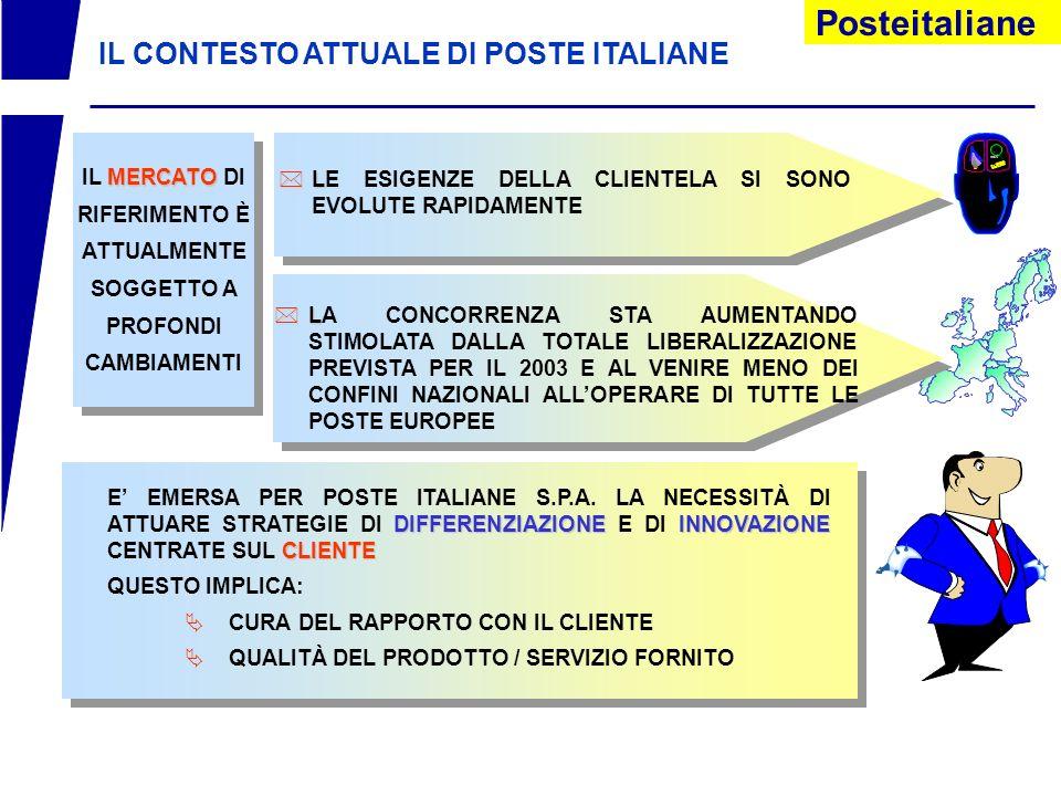 Posteitaliane IL CONTESTO ATTUALE DI POSTE ITALIANE MERCATO IL MERCATO DI RIFERIMENTO È ATTUALMENTE SOGGETTO A PROFONDI CAMBIAMENTI *L *LE ESIGENZE DELLA CLIENTELA SI SONO EVOLUTE RAPIDAMENTE *L *LA CONCORRENZA STA AUMENTANDO STIMOLATA DALLA TOTALE LIBERALIZZAZIONE PREVISTA PER IL 2003 E AL VENIRE MENO DEI CONFINI NAZIONALI ALLOPERARE DI TUTTE LE POSTE EUROPEE DIFFERENZIAZIONEINNOVAZIONE CLIENTE E EMERSA PER POSTE ITALIANE S.P.A.