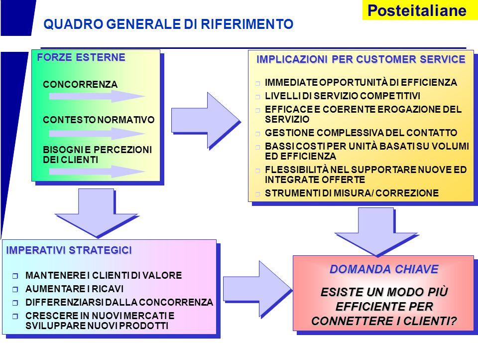 Posteitaliane IL CONTESTO ATTUALE DI POSTE ITALIANE MERCATO IL MERCATO DI RIFERIMENTO È ATTUALMENTE SOGGETTO A PROFONDI CAMBIAMENTI *L *LE ESIGENZE DE