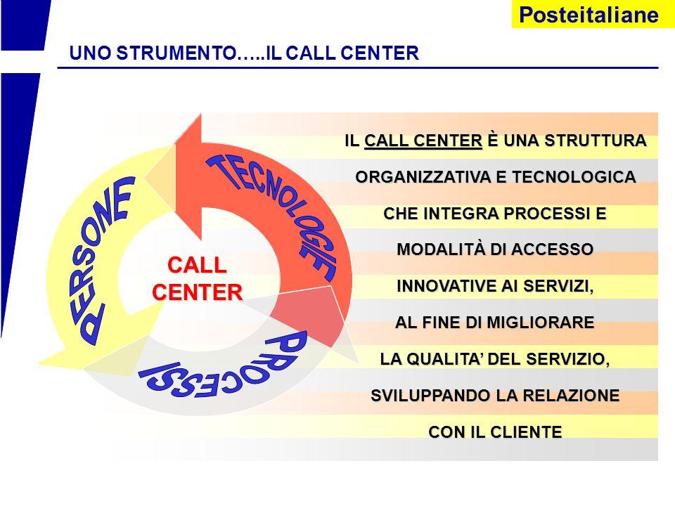 Posteitaliane ARCHITETTURA FUNZIONALE DATA STORES SISTEMI INFORMATIVI CTI ACD DMS MARKETINGMARKETING IVR CMS FAX MGMT WEB MGMT SALESSALES SCANNER MGMT SISTEMA PER LA GESTIONE DEL CONTATTO SISTEMA DI GESTIONE DEI DIVERSI CANALI DACCESSO SELF SERVICESELF SERVICE E-MAIL MGMT WEB CALL CENTER e-m@il Tutti i canali automatici TROUBLETROUBLE MANAGEMENTMANAGEMENT CUSTOMERCUSTOMER SERVICESERVICE FIELD FIELD SERVICESERVICE