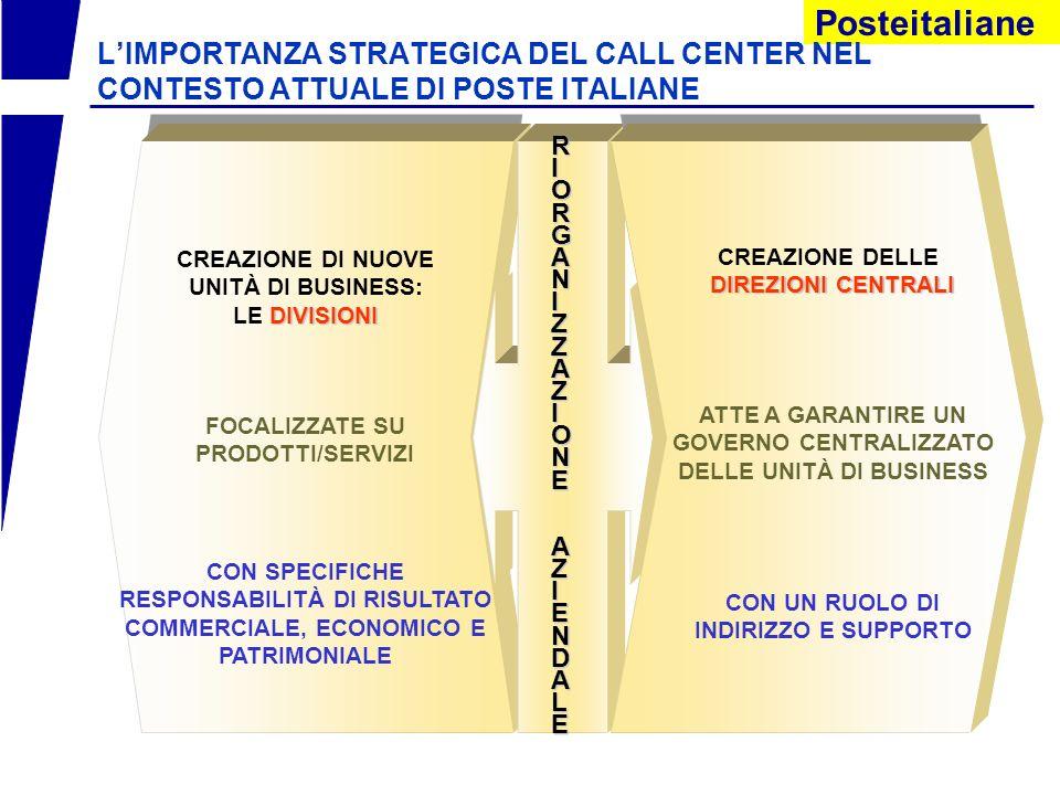 Posteitaliane LIMPORTANZA STRATEGICA DEL CALL CENTER NEL CONTESTO ATTUALE DI POSTE ITALIANE creazione di nuove unità di business: Divisioni le Divisioni focalizzate su prodotti/servizi con specifiche responsabilità di risultato commerciale, economico e patrimoniale con un ruolo di indirizzo e supporto creazione delle Direzioni Centrali atte a garantire un governo centralizzato delle unità di business RIORGANIZZAZIONE RIORGANIZZAZIONE AZIENDALE AZIENDALERIORGANIZZAZIONE RIORGANIZZAZIONE AZIENDALE AZIENDALE IN QUESTO NUOVO CONTESTO ORGANIZZATIVO CALL CENTER PER FAVORIRE SINERGIE ORIZZONTALI, ATTIVANDO E FORNENDO UN COMPLESSO DI SERVIZI ED INIZIATIVE COMUNI A TUTTE LE UNITÀ ORGANIZZATIVE IL CALL CENTER UNICO NASCE: DIVISIONI Clienti CALL CENTER COME STRUTTURA TRASVERSALE CHE OFFRA SUPPORTO ALLE DIVISIONI DI BUSINESS NELLA GESTIONE DEL CONTATTO CON IL CLIENTE
