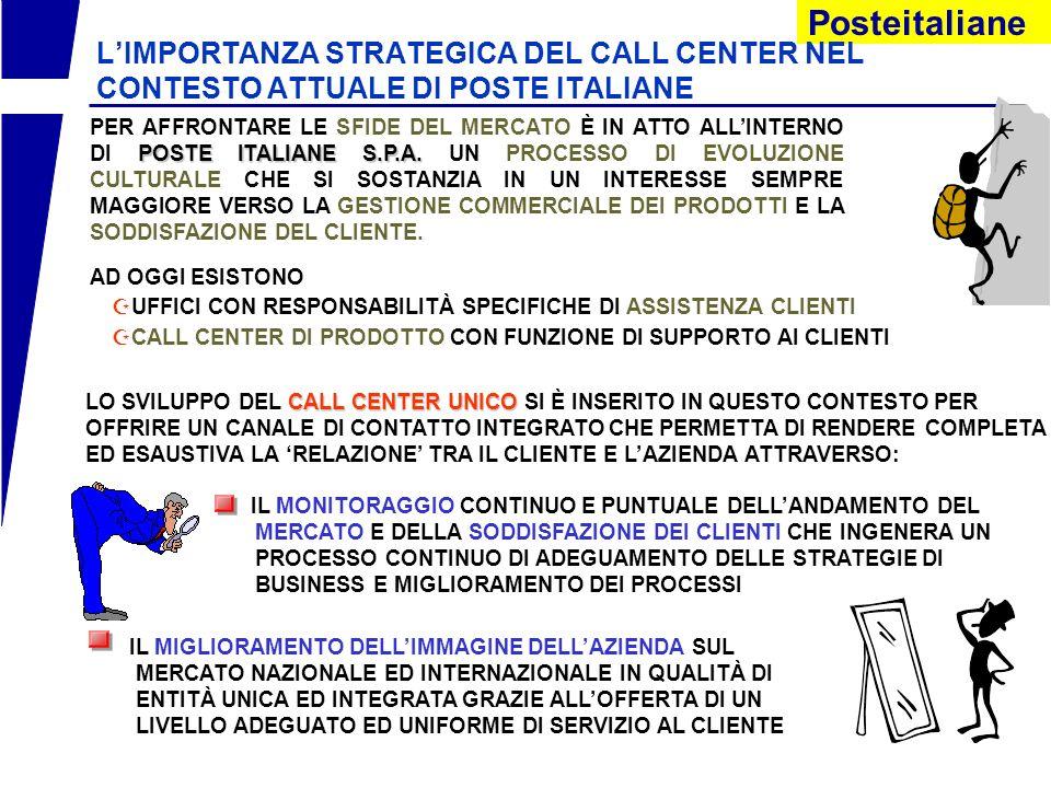 Posteitaliane LIMPORTANZA STRATEGICA DEL CALL CENTER NEL CONTESTO ATTUALE DI POSTE ITALIANE CREAZIONE DI NUOVE UNITÀ DI BUSINESS: DIVISIONI LE DIVISIONI FOCALIZZATE SU PRODOTTI/SERVIZI CON SPECIFICHE RESPONSABILITÀ DI RISULTATO COMMERCIALE, ECONOMICO E PATRIMONIALE RIORGANIZZAZIONE RIORGANIZZAZIONE AZIENDALE AZIENDALERIORGANIZZAZIONE RIORGANIZZAZIONE AZIENDALE AZIENDALE CON UN RUOLO DI INDIRIZZO E SUPPORTO CREAZIONE DELLE DIREZIONI CENTRALI ATTE A GARANTIRE UN GOVERNO CENTRALIZZATO DELLE UNITÀ DI BUSINESS