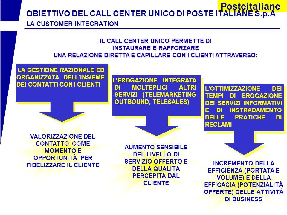 Posteitaliane VALORIZZAZIONE DEL CONTATTO COME MOMENTO E OPPORTUNITÀ PER FIDELIZZARE IL CLIENTE OBIETTIVO DEL CALL CENTER UNICO DI POSTE ITALIANE S.p.A LA CUSTOMER INTEGRATION LA GESTIONE RAZIONALE ED ORGANIZZATA DELLINSIEME DEI CONTATTI CON I CLIENTI IL CALL CENTER UNICO PERMETTE DI INSTAURARE E RAFFORZARE UNA RELAZIONE DIRETTA E CAPILLARE CON I CLIENTI ATTRAVERSO: IL CALL CENTER UNICO PERMETTE DI INSTAURARE E RAFFORZARE UNA RELAZIONE DIRETTA E CAPILLARE CON I CLIENTI ATTRAVERSO: AUMENTO SENSIBILE DEL LIVELLO DI SERVIZIO OFFERTO E DELLA QUALITÀ PERCEPITA DAL CLIENTE INCREMENTO DELLA EFFICIENZA (PORTATA E VOLUME) E DELLA EFFICACIA (POTENZIALITÀ OFFERTE) DELLE ATTIVITÀ DI BUSINESS LOTTIMIZZAZIONE DEI TEMPI DI EROGAZIONE DEI SERVIZI INFORMATIVI E DI INSTRADAMENTO DELLE PRATICHE DI RECLAMI LEROGAZIONE INTEGRATA DI MOLTEPLICI ALTRI SERVIZI (TELEMARKETING OUTBOUND, TELESALES)