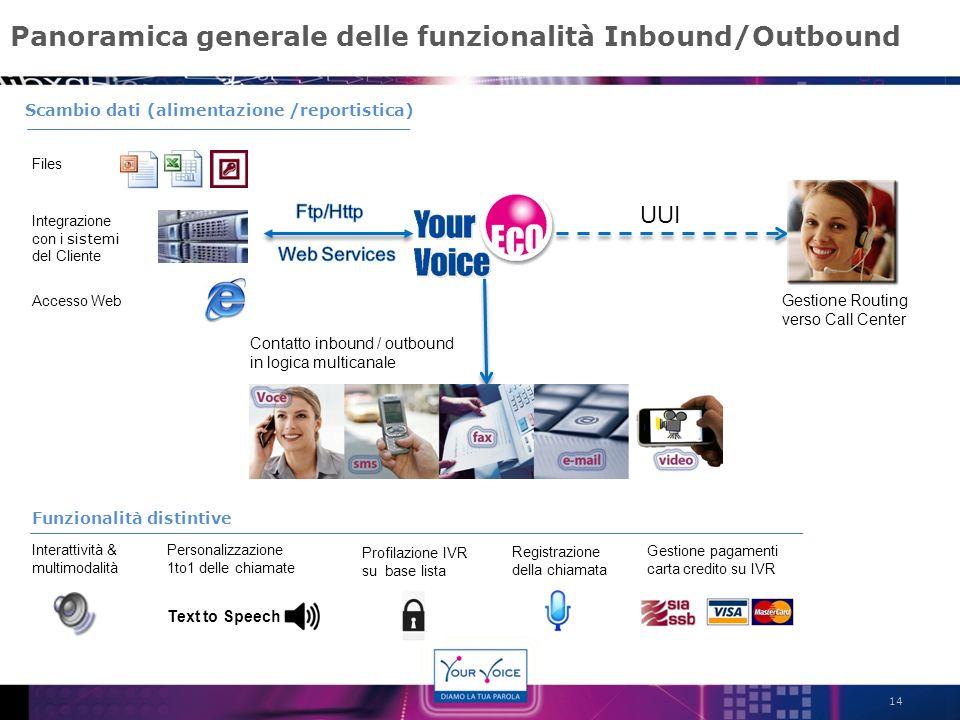 Panoramica generale delle funzionalità Inbound/Outbound 14 Contatto inbound / outbound in logica multicanale Integrazione con i sistemi del Cliente In