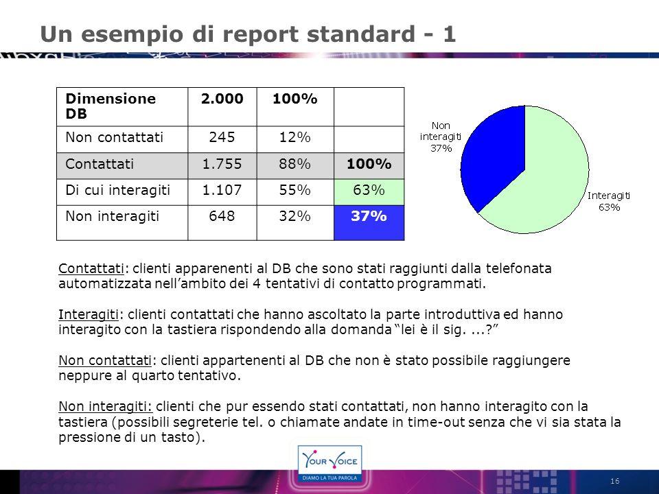 Un esempio di report standard - 1 16 Dimensione DB 2.000100% Non contattati24512% Contattati1.75588%100% Di cui interagiti1.10755%63% Non interagiti64