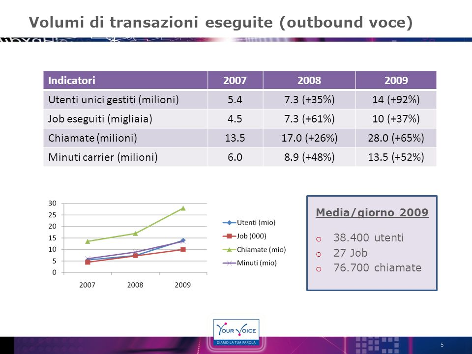 Volumi di transazioni eseguite (outbound voce) Indicatori200720082009 Utenti unici gestiti (milioni)5.47.3 (+35%)14 (+92%) Job eseguiti (migliaia)4.57