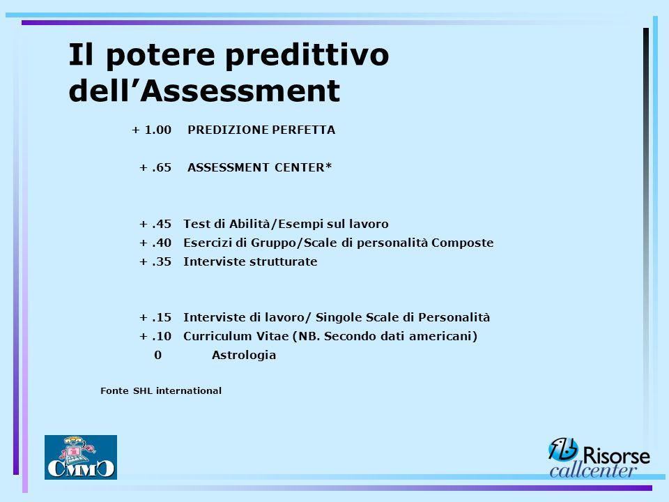 Il potere predittivo dellAssessment + 1.00 PREDIZIONE PERFETTA +.65 ASSESSMENT CENTER* +.45 Test di Abilità/Esempi sul lavoro +.40 Esercizi di Gruppo/