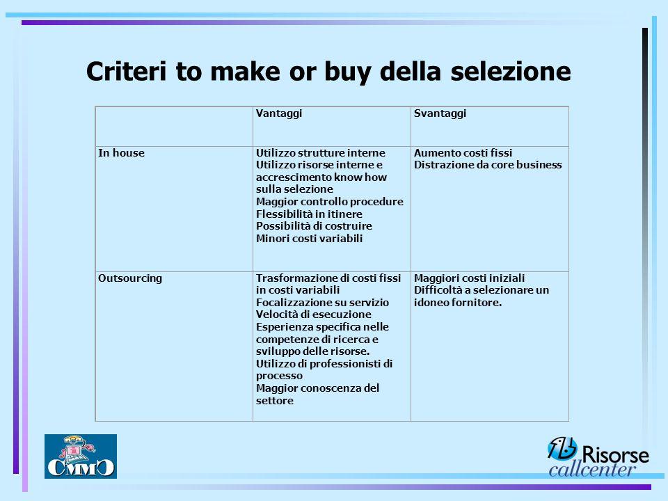 Criteri to make or buy della selezione VantaggiSvantaggi In houseUtilizzo strutture interne Utilizzo risorse interne e accrescimento know how sulla se
