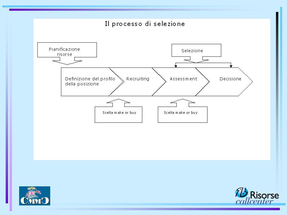 1) Definizione della Job description - Che caratteristiche deve avere il candidato ideale Processo di Selezione