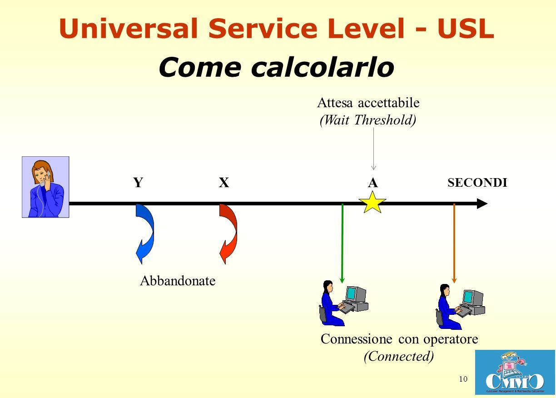 10 Universal Service Level - USL Come calcolarlo XY Attesa accettabile (Wait Threshold) Connessione con operatore (Connected) Abbandonate SECONDI A