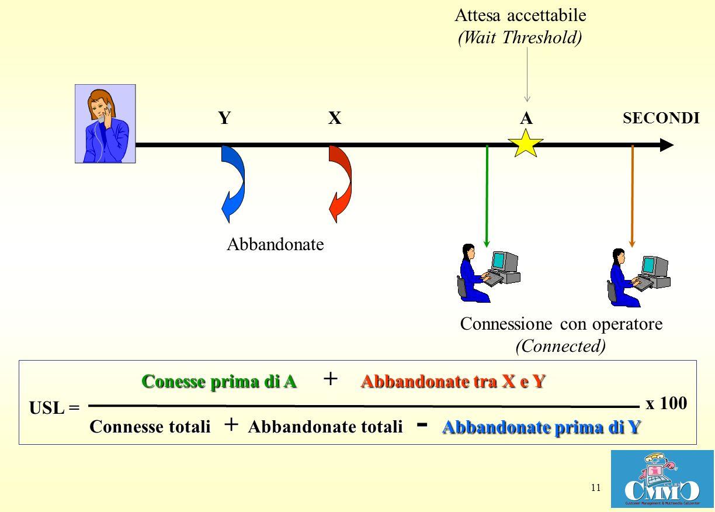 11 XY Attesa accettabile (Wait Threshold) Connessione con operatore (Connected) Abbandonate SECONDI A Conesse prima di A + Abbandonate tra X e Y Conne