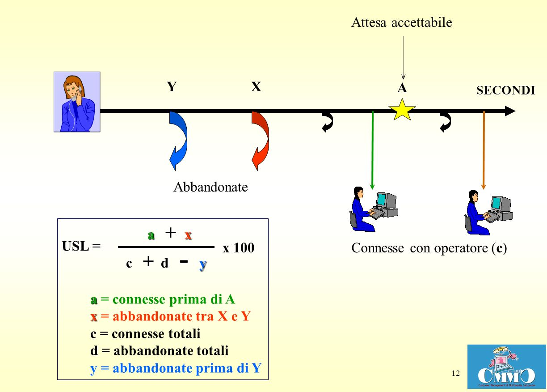 12 XY Attesa accettabile Connesse con operatore (c) Abbandonate A a x c d a = connesse prima di A x = abbandonate tra X e Y c = connesse totali d = abbandonate totali y = abbandonate prima di Y c + d - y x 100 USL = a + x SECONDI
