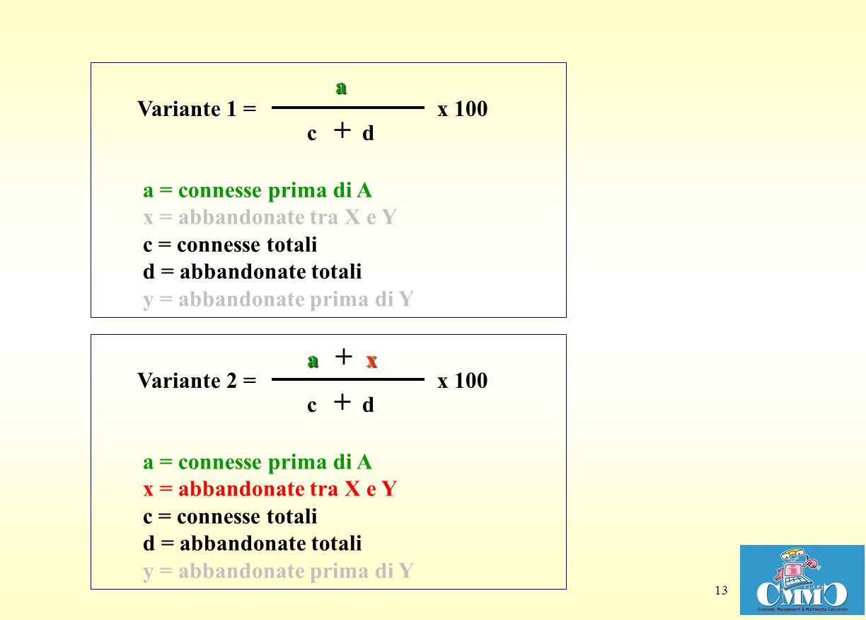 13 a = connesse prima di A x = abbandonate tra X e Y c = connesse totali d = abbandonate totali y = abbandonate prima di Y c + d x 100 Variante 1 = a a = connesse prima di A x = abbandonate tra X e Y c = connesse totali d = abbandonate totali y = abbandonate prima di Y c + d x 100 Variante 2 = a + x