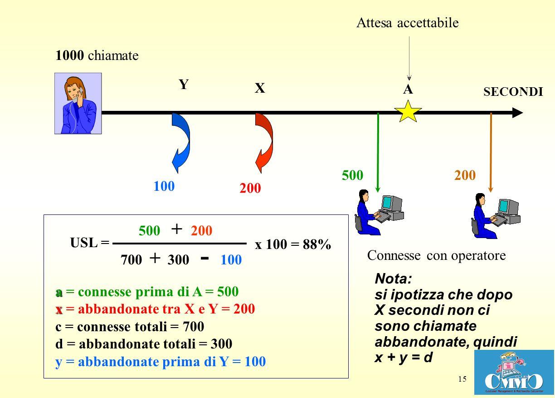 15 X Y Attesa accettabile Connesse con operatore 100 A a x c d a = connesse prima di A = 500 x = abbandonate tra X e Y = 200 c = connesse totali = 700 d = abbandonate totali = 300 y = abbandonate prima di Y = 100 700 + 300 - 100 x 100 USL = 500 + 200 200 1000 chiamate 500200 = 88% Nota: si ipotizza che dopo X secondi non ci sono chiamate abbandonate, quindi x + y = d SECONDI